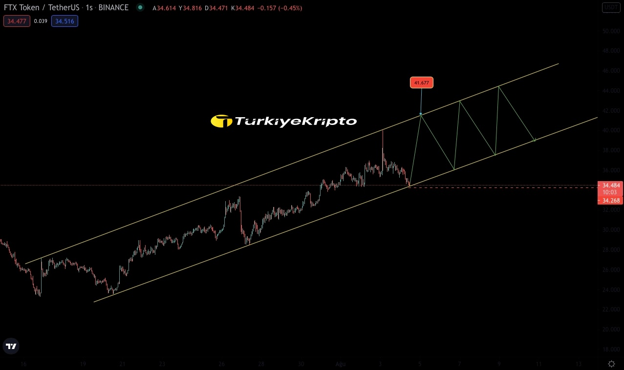 FTX Token (FTT) Teknik Analiz 04.08.2021