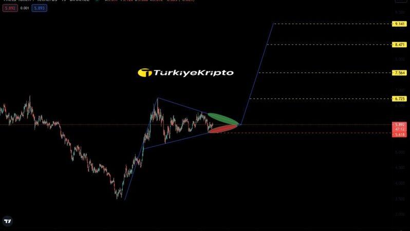Theta Teknik Analiz 02.08.2021