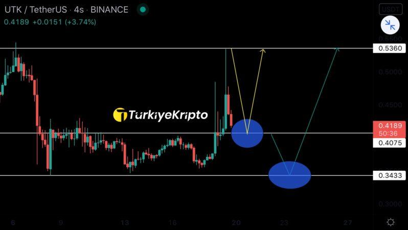 Utrust (UTK) Teknik Analiz 19.09.2021