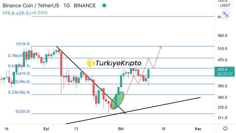 BNB Teknik Analiz 13.10.2021 – Binance Coin