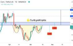 ENJ Teknik Analiz 17.10.2021 – Enjin Coin
